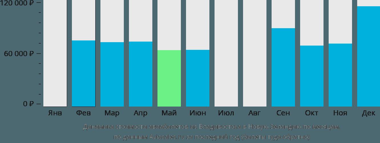 Динамика стоимости авиабилетов из Владивостока в Новую Зеландию по месяцам