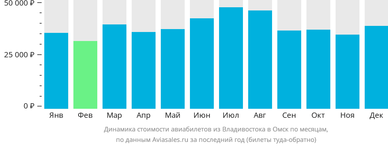 Динамика стоимости авиабилетов из Владивостока в Омск по месяцам