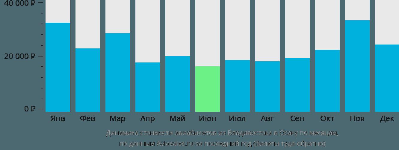 Динамика стоимости авиабилетов из Владивостока в Осаку по месяцам
