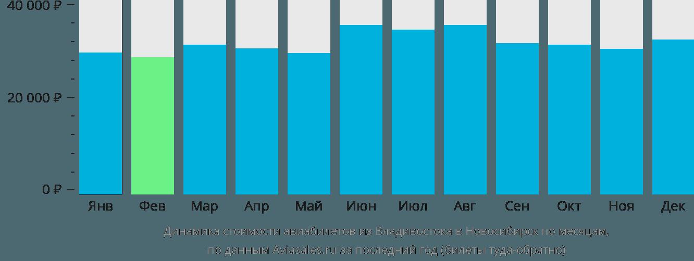 Динамика стоимости авиабилетов из Владивостока в Новосибирск по месяцам