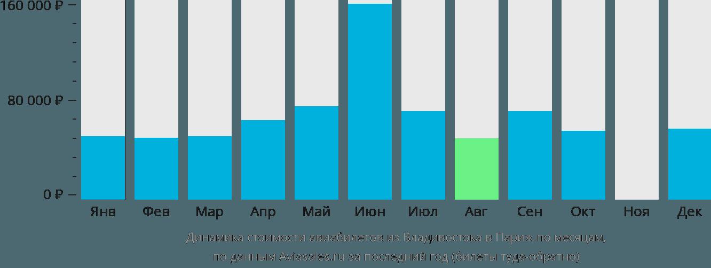 Динамика стоимости авиабилетов из Владивостока в Париж по месяцам