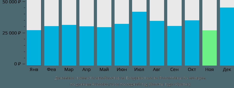 Динамика стоимости авиабилетов из Владивостока на Филиппины по месяцам