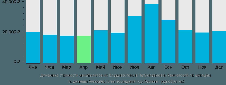 Динамика стоимости авиабилетов из Владивостока в Петропавловск-Камчатский по месяцам