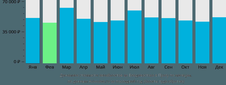 Динамика стоимости авиабилетов из Владивостока в Прагу по месяцам