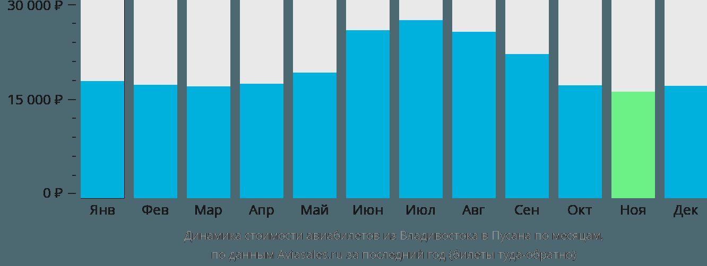 Динамика стоимости авиабилетов из Владивостока в Пусана по месяцам