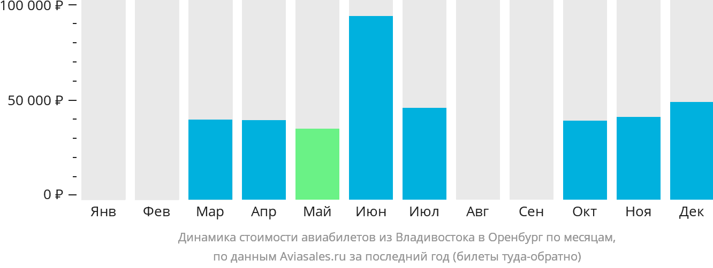 Динамика стоимости авиабилетов из Владивостока в Оренбург по месяцам