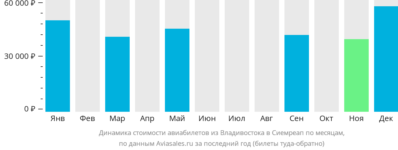 Динамика стоимости авиабилетов из Владивостока в Сиемреап по месяцам