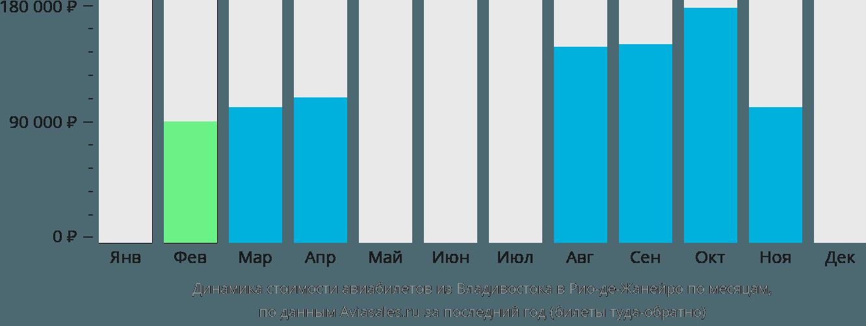 Динамика стоимости авиабилетов из Владивостока в Рио-де-Жанейро по месяцам