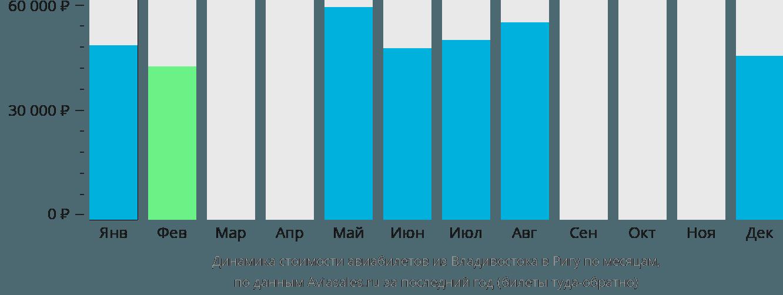Динамика стоимости авиабилетов из Владивостока в Ригу по месяцам