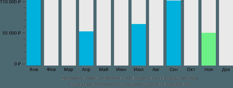 Динамика стоимости авиабилетов из Владивостока в Корор по месяцам
