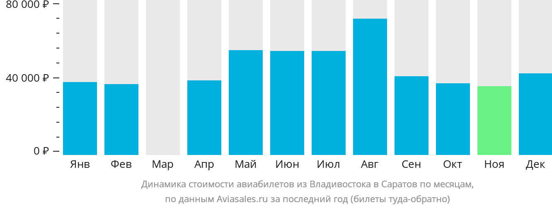 Динамика стоимости авиабилетов из Владивостока в Саратов по месяцам