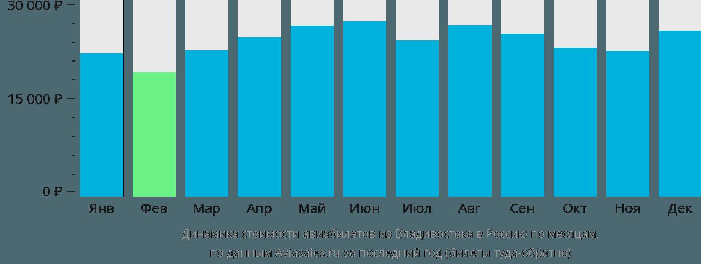 Динамика стоимости авиабилетов из Владивостока в Россию по месяцам