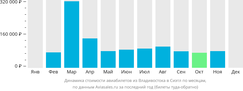 Динамика стоимости авиабилетов из Владивостока в Сиэтл по месяцам
