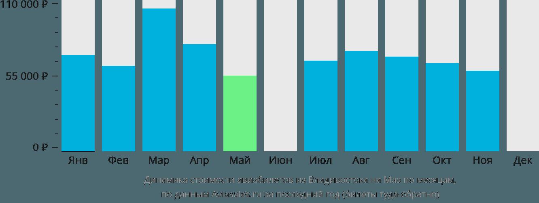 Динамика стоимости авиабилетов из Владивостока на Маэ по месяцам