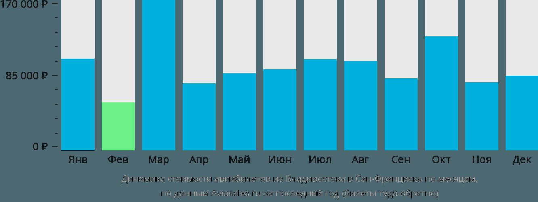 Динамика стоимости авиабилетов из Владивостока в Сан-Франциско по месяцам