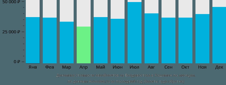 Динамика стоимости авиабилетов из Владивостока в Хошимин по месяцам