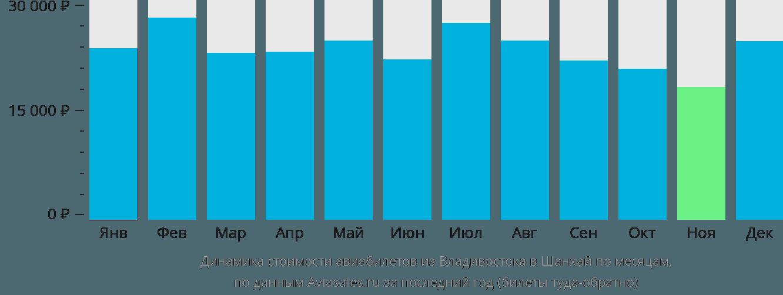 Динамика стоимости авиабилетов из Владивостока в Шанхай по месяцам