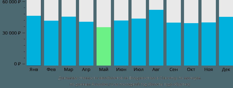 Динамика стоимости авиабилетов из Владивостока в Сингапур по месяцам