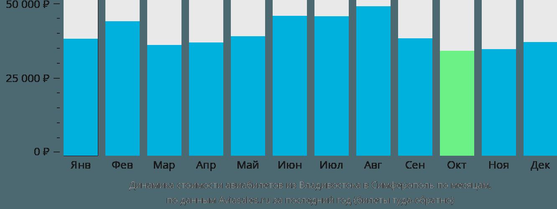 Динамика стоимости авиабилетов из Владивостока в Симферополь по месяцам