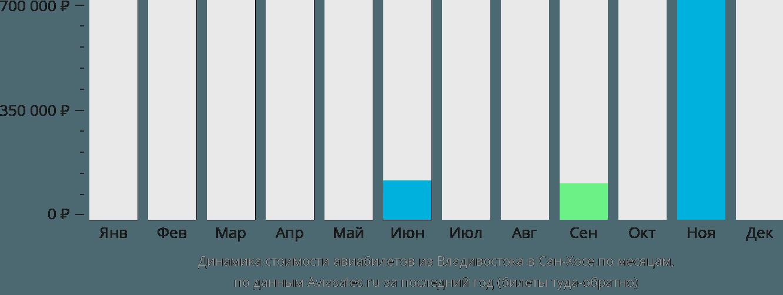 Динамика стоимости авиабилетов из Владивостока в Сан-Хосе по месяцам