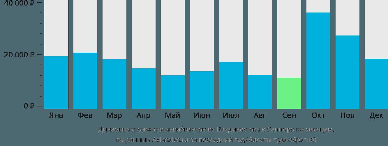 Динамика стоимости авиабилетов из Владивостока в Саппоро по месяцам