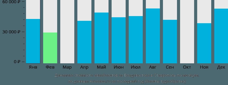 Динамика стоимости авиабилетов из Владивостока в Ставрополь по месяцам