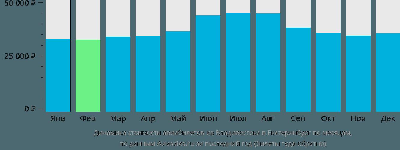 Динамика стоимости авиабилетов из Владивостока в Екатеринбург по месяцам