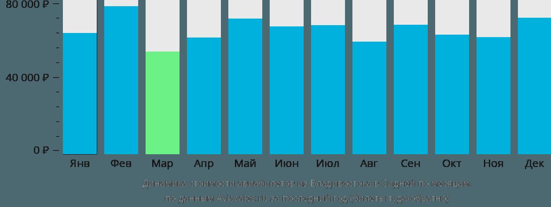 Динамика стоимости авиабилетов из Владивостока в Сидней по месяцам