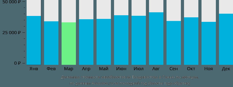 Динамика стоимости авиабилетов из Владивостока в Санью по месяцам