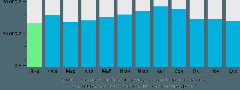 Динамика стоимости авиабилетов из Владивостока в Ташкент по месяцам