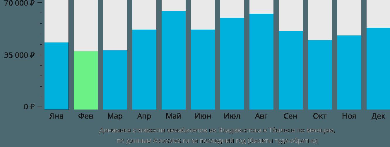 Динамика стоимости авиабилетов из Владивостока в Тбилиси по месяцам