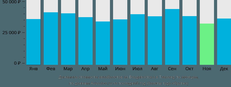 Динамика стоимости авиабилетов из Владивостока в Таиланд по месяцам