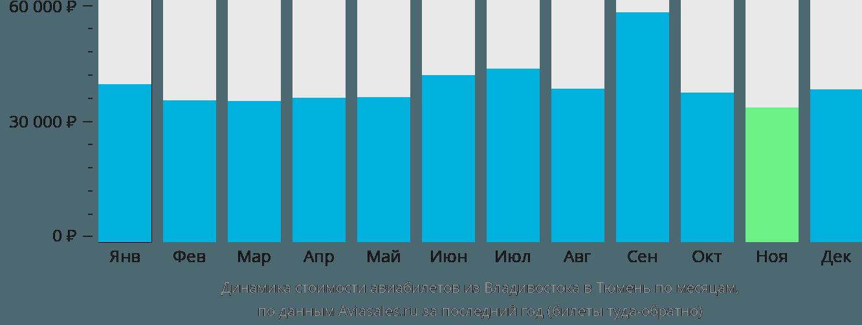 Динамика стоимости авиабилетов из Владивостока в Тюмень по месяцам