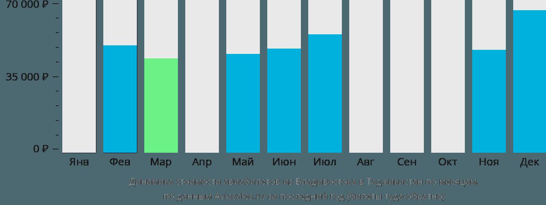 Динамика стоимости авиабилетов из Владивостока в Таджикистан по месяцам