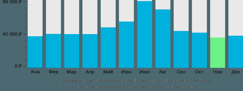 Динамика стоимости авиабилетов из Владивостока в Тель-Авив по месяцам