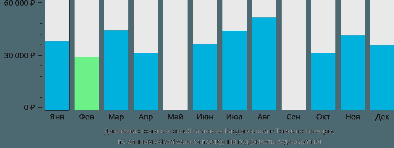 Динамика стоимости авиабилетов из Владивостока в Томск по месяцам