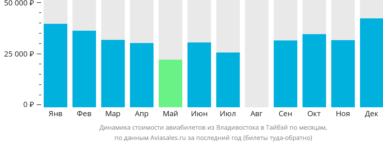 Динамика стоимости авиабилетов из Владивостока в Тайбэй по месяцам