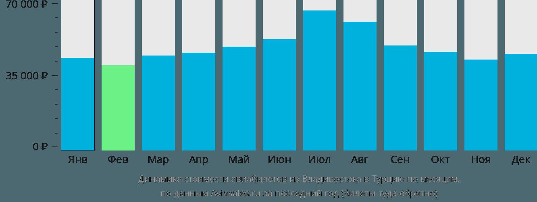 Динамика стоимости авиабилетов из Владивостока в Турцию по месяцам