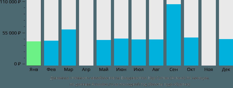 Динамика стоимости авиабилетов из Владивостока в Астану по месяцам