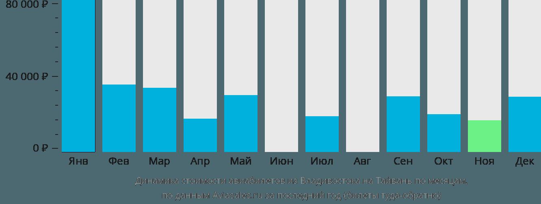 Динамика стоимости авиабилетов из Владивостока на Тайвань по месяцам