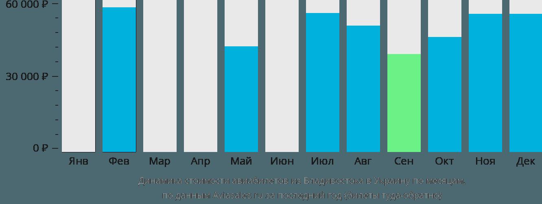 Динамика стоимости авиабилетов из Владивостока в Украину по месяцам