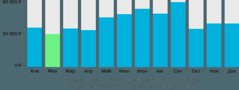 Динамика стоимости авиабилетов из Владивостока в Уфу по месяцам