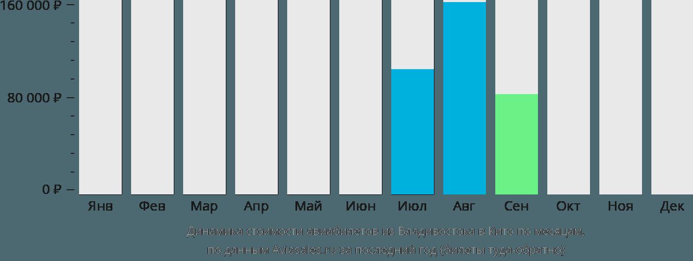 Динамика стоимости авиабилетов из Владивостока в Кито по месяцам