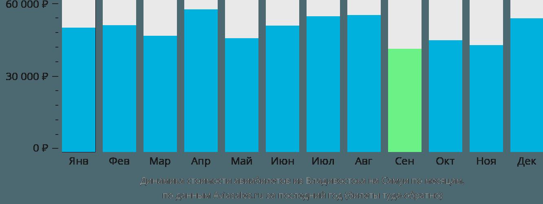 Динамика стоимости авиабилетов из Владивостока на Самуи по месяцам