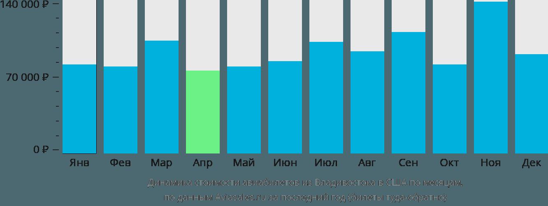 Динамика стоимости авиабилетов из Владивостока в США по месяцам