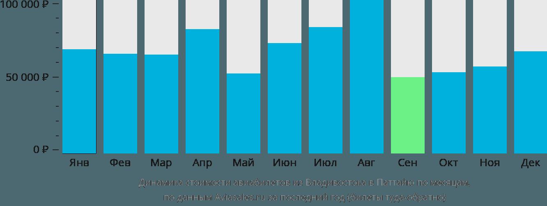 Динамика стоимости авиабилетов из Владивостока в Паттайю по месяцам