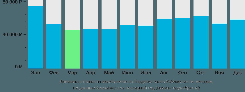 Динамика стоимости авиабилетов из Владивостока в Узбекистан по месяцам