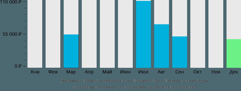 Динамика стоимости авиабилетов из Владивостока в Венецию по месяцам