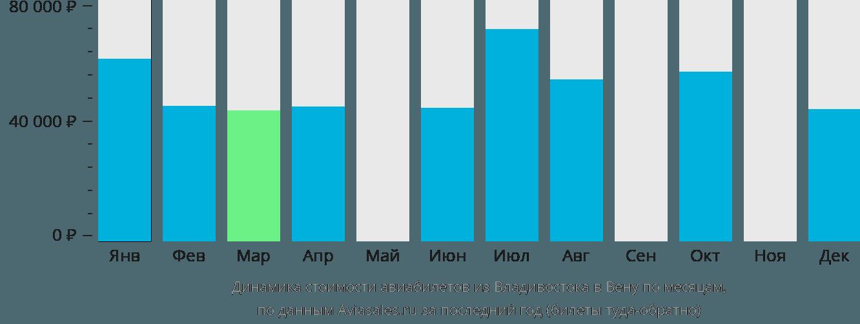 Динамика стоимости авиабилетов из Владивостока в Вену по месяцам