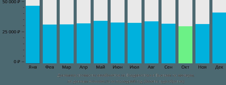 Динамика стоимости авиабилетов из Владивостока в Вьетнам по месяцам